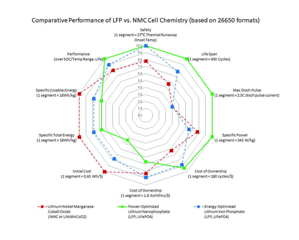 Comparative Performance of LFP vs NMC