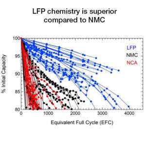 LFP-NMC-lithium-battery-degradation-test